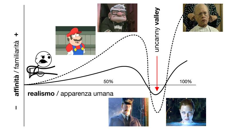 """Uncanny valley: la Computer Grafica nella """"valle del perturbante"""""""